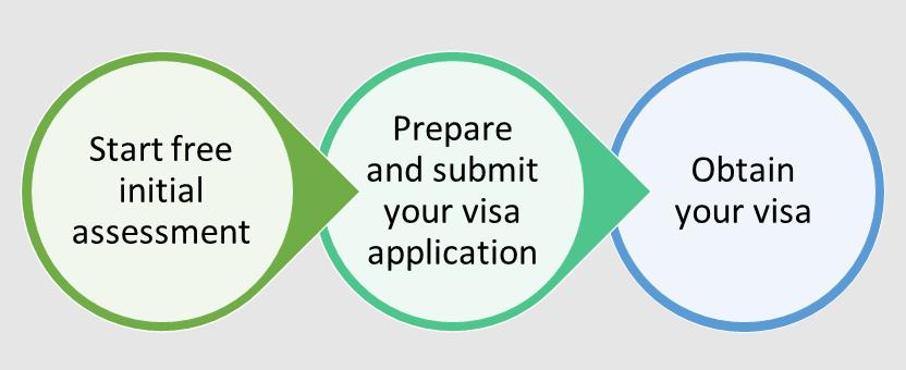 Free Initial Assessment - Submit Visa - Obtain Visa | 免費初始評估-提交簽證-獲得簽證